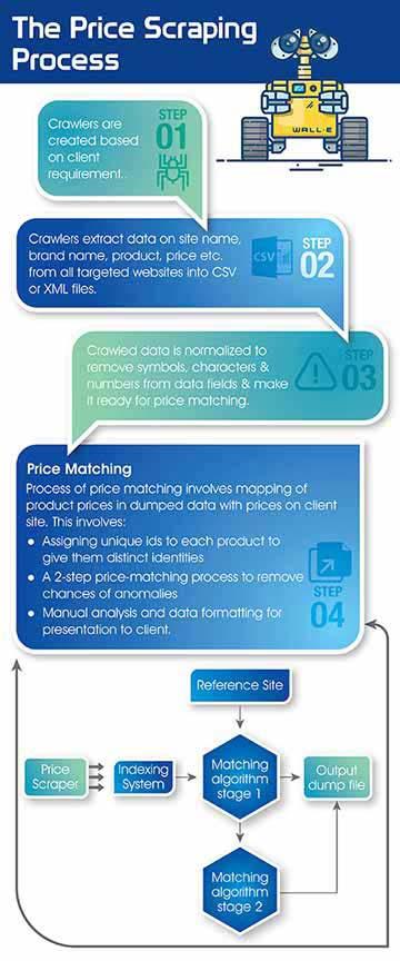 How does Price Scraping work desktop