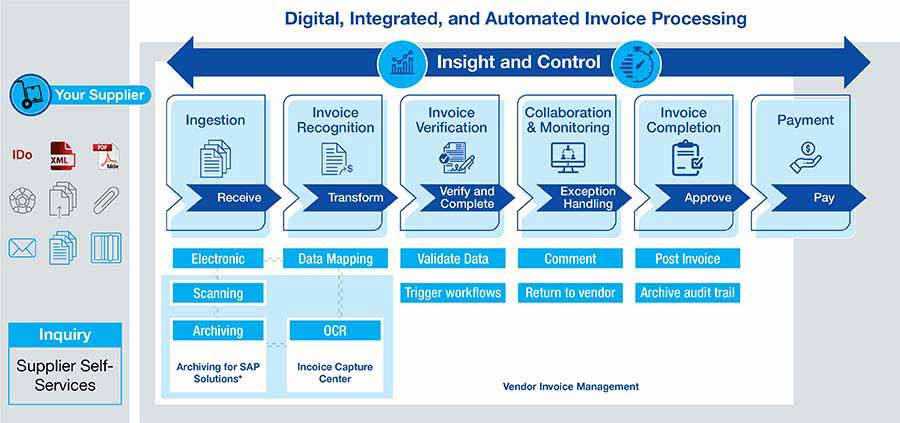 Process of digital, integrated and automated invoice processing
