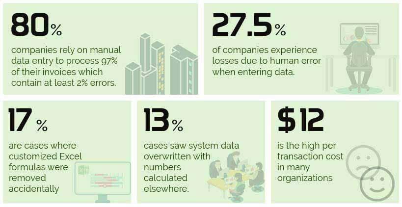 statistics of manual invoicing