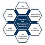 Risk Mitigation with Data Management Solutions