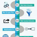 Tools for Website Data Extraction