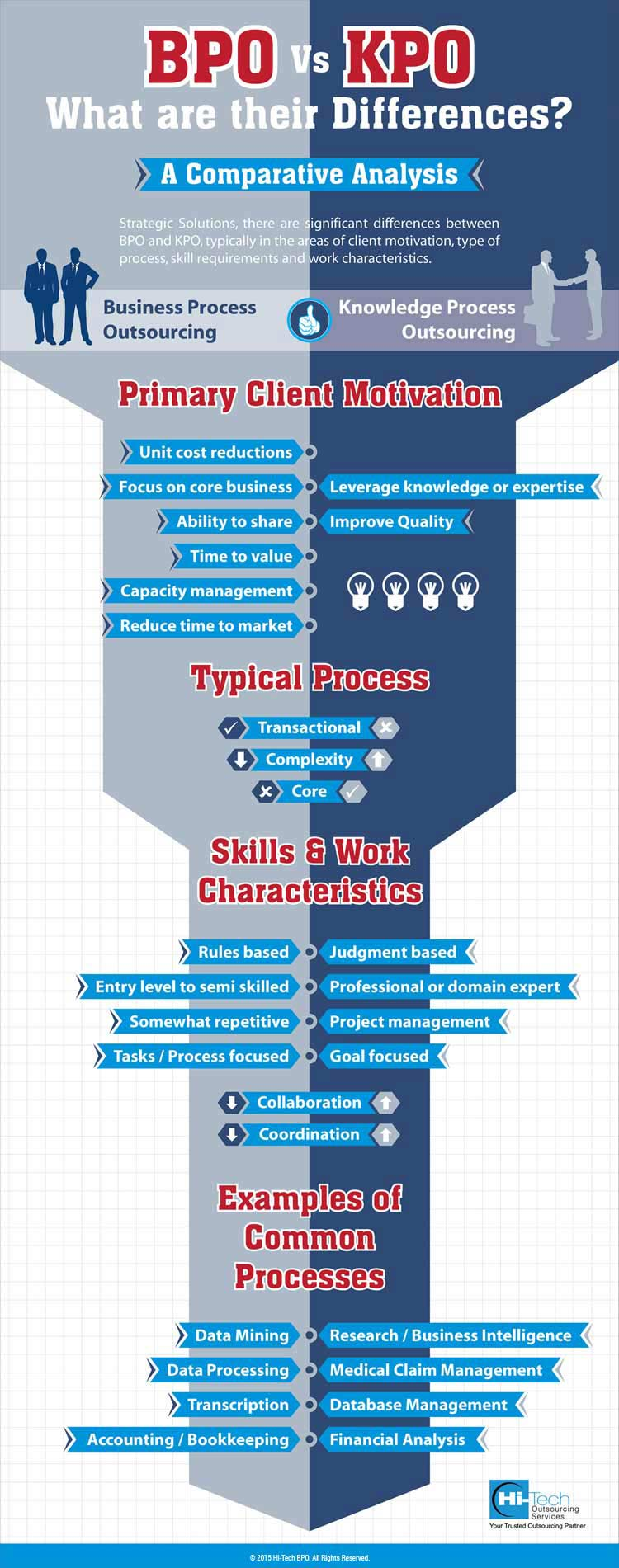 Infographic: BPO Vs KPO