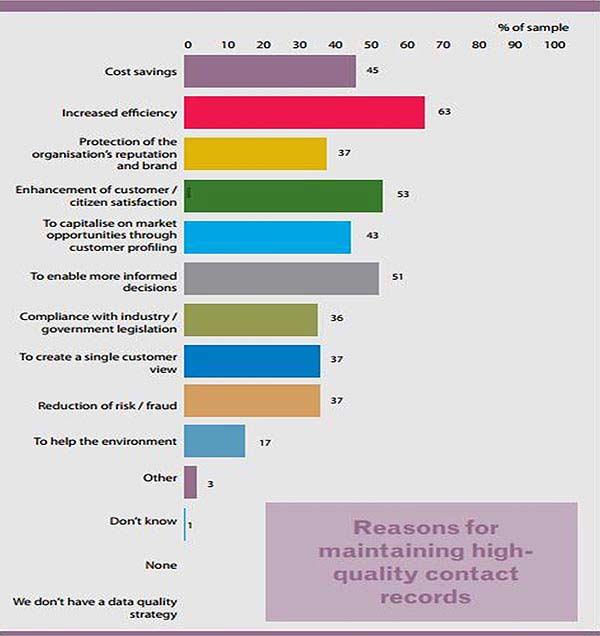 Reasons for Maintaining High-Quality Contact Records