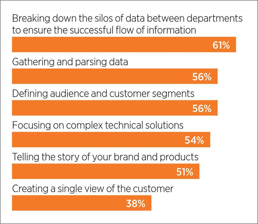 What are the biggest challenges of developing data driven marketing initiatives?