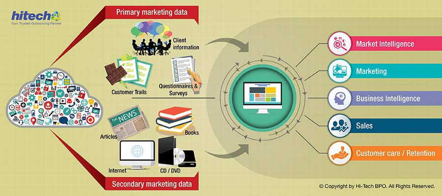 Outsource Data Collection for Killer Data-Driven Marketing